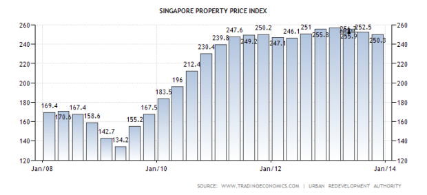 singapore-housing-index